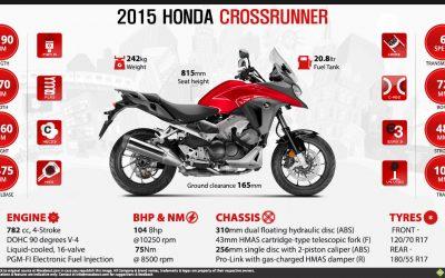 Honda upgrades its VFR800X Crossrunner